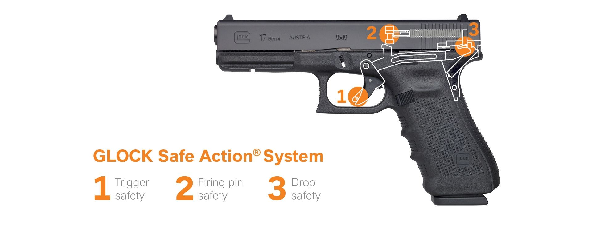 Safe Action System on
